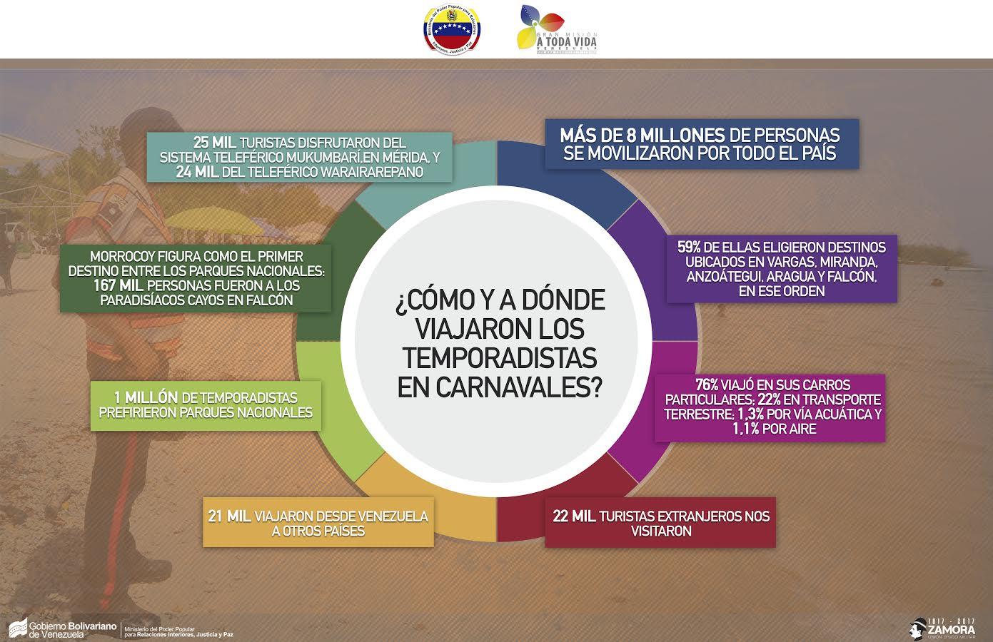 INFOGRAFIA BALANCE CARNAVALES SEGUROS 2017